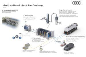 Схема получения электродизеля Audi